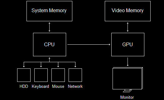 The CPU and GPU Have Separate Memory