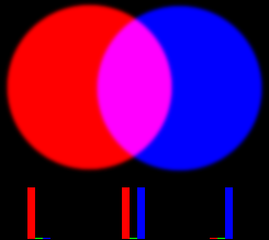 Red and Blue Added Together