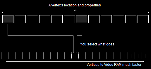 A Flexible Vertex Format Goes Faster