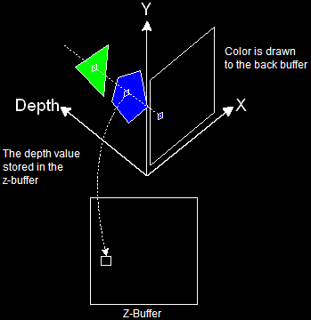 The Z-Buffer (Or Depth Buffer)